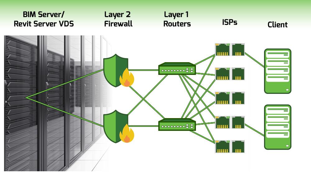 bim server graphic